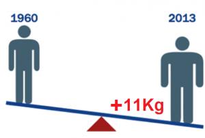 Variazione del peso medio negli Stati Uniti