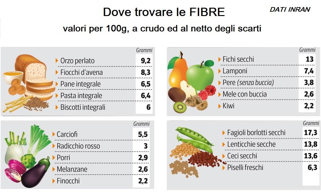 le fibre alimentari dove si trovano
