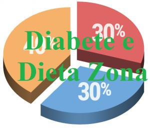 diabetedietazona