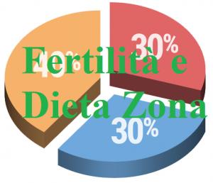 Fertilità e Zona
