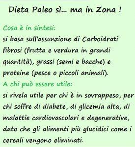 Dieta Paleo in Zona
