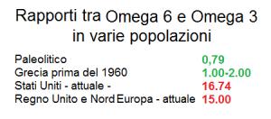 Rapporti Omega6/Omega3