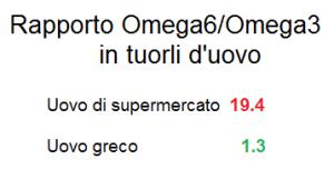 Rapporto Omega 6/Omega 3£ nei rossi d'uova (da Simopoulos)