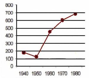 Figura 1. Fatto = 100 il consumo degli alimenti principali nel periodo postbellico (che era tornato ai livelli inizio '900) si nota il drastico aumento nel consumo di zuccheri. Modificato da: Dieta Mediterranea. Lanzetta, Ponzi, Castello. Edizioni Scientifiche Cuzzolin