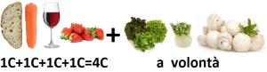 Ricette, ricette, ricette…in Zona (4). Conclusioni pratiche.