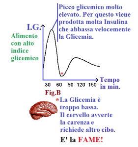 alto indice glicemico