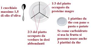 metodo del piatto