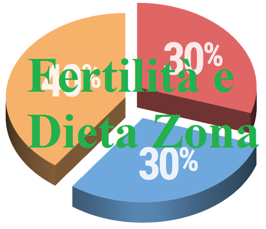 Fertilità e Zona