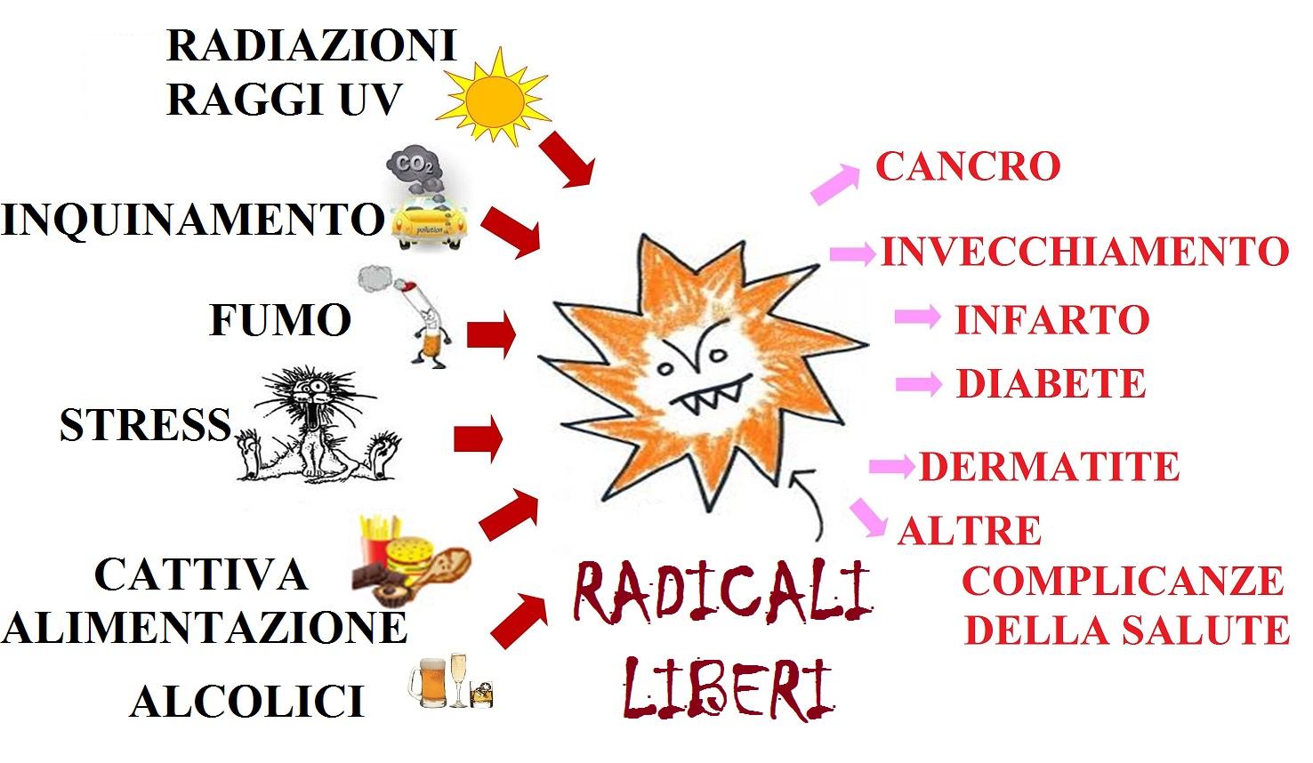 Radicali Liberi. - Dieta Zona Personalizzata Online