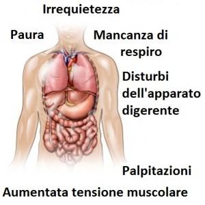 Ansia patologica