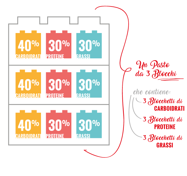 Dieta Zona: Guida Rapida di Blocchi e Miniblocchi (Blocchetti)
